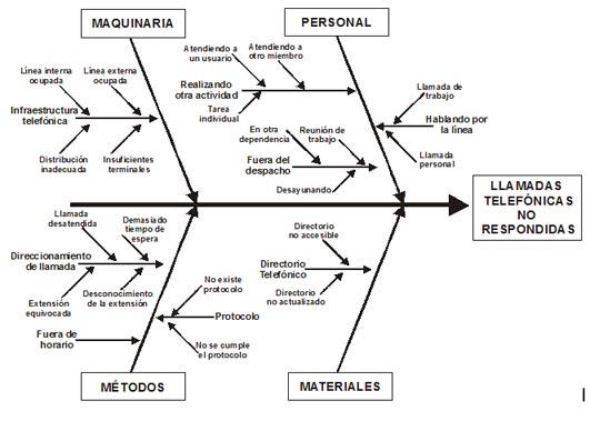 diagrama causa efecto de ishikawa - aiteco consultores