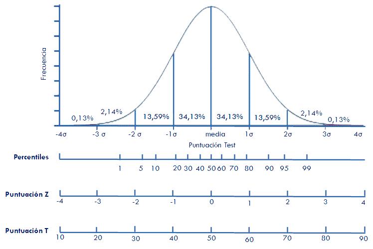 cómo interpretar la puntuación de un test