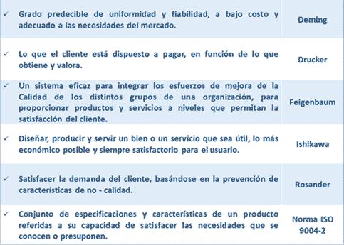 Concepto de Calidad, según distintos autores.