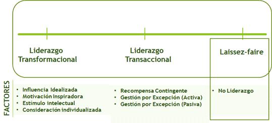 Laissez-Faire en el Continuo de Liderazgo Transformacional