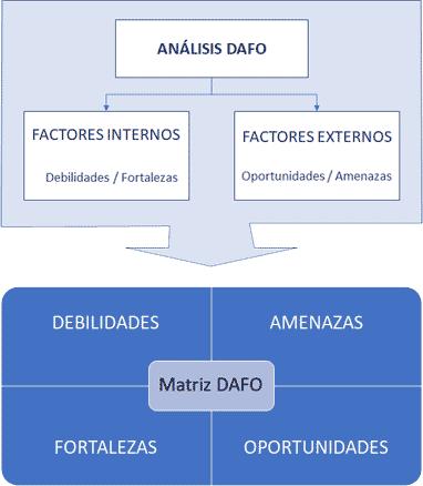 Análisis y Matriz DAFO
