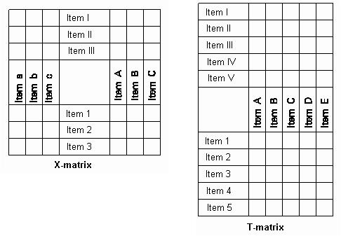 Diagrama de Matriz Tipo-T