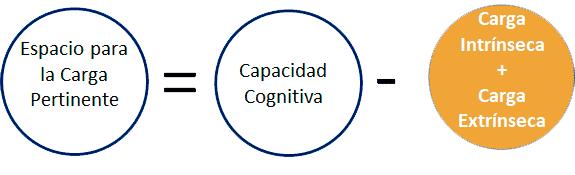 espacio para la carga cognitiva pertinente