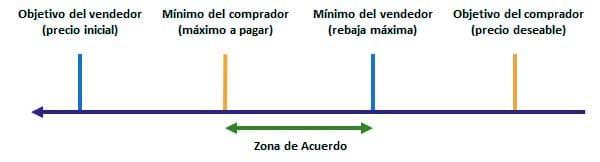 Estrategia de negociación distributiva
