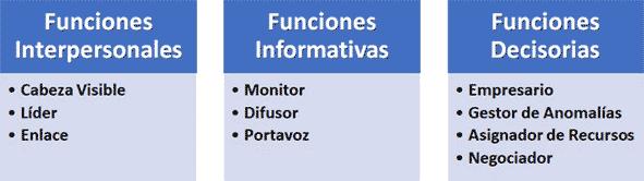 Funciones Directivas, según Mintzberg