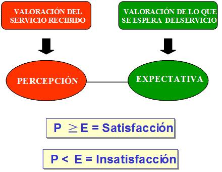 Gap Percepción - Expectativas y Satisfacción del Cliente