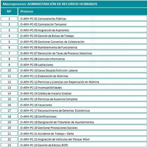 Gestión de Procesos en la Administración Pública
