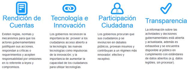 """Gobierno Abierto según la """"Alianza para el Gobierno Abierto"""""""