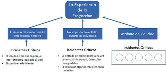 Clasificación Incidentes Críticos - Atributos de Calidad - Requerimiento del Cliente - 1