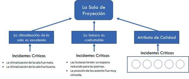 Clasificación Incidentes Críticos - Atributos de Calidad - Requerimiento del Cliente - 2