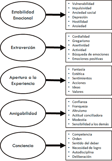 "Modelo de los Cinco Factores de Personalidad (""Big Five""): Dimensiones y Facetas"