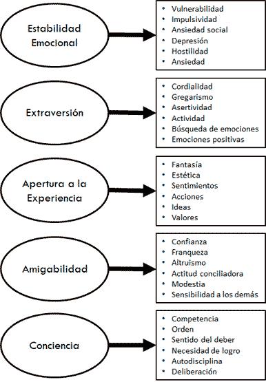 Modelo de los Cinco Factores de Personalidad (