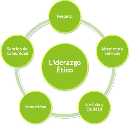 Principios del Liderazgo Ético