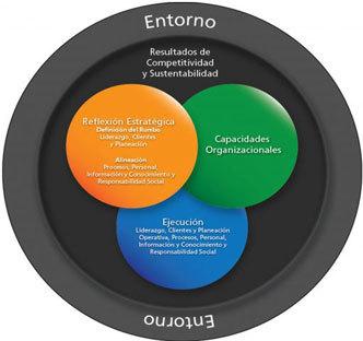 Modelo para Grandes y Medianas Empresas