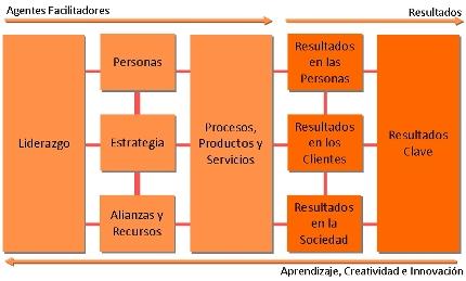 Modelos de Calidad - EFQM