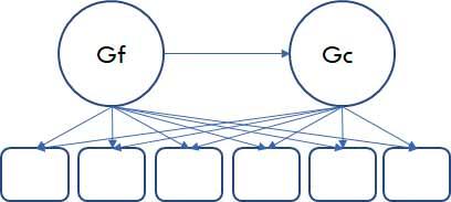 Modelo de Inteligencia Gf-Gc de Cattell