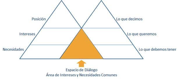 Negociación: Posición e Intereses