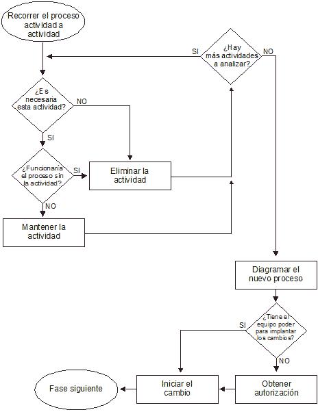 simplificar procesos