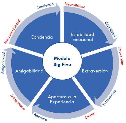 Modelo Big Five o Cinco Factores de Personalidad