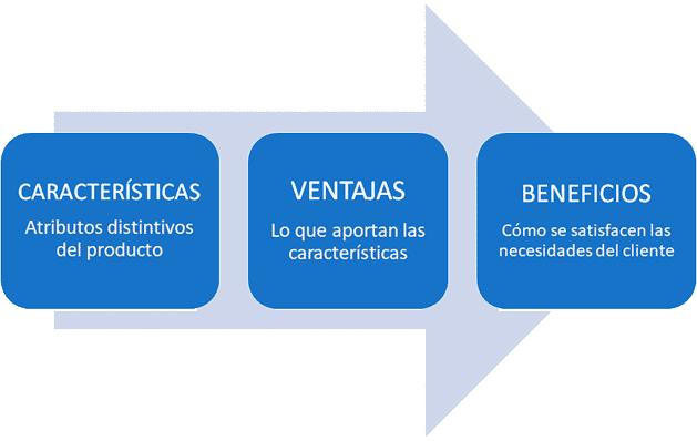 Características, ventajas y beneficios