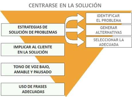 centrarse en la solución