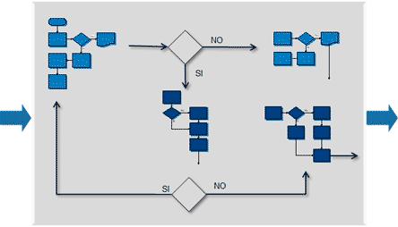 organización como sistema de procesos