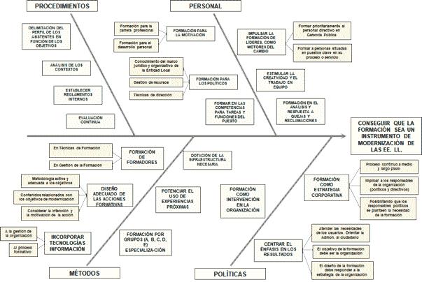 Aplicación del Diagrama de Ishikawa en Positivo