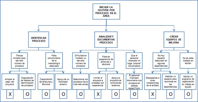 desarrollo del diagrama de proceso de decisión _3