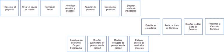 desarrollo del diagrama de Flechas. Ejemplo