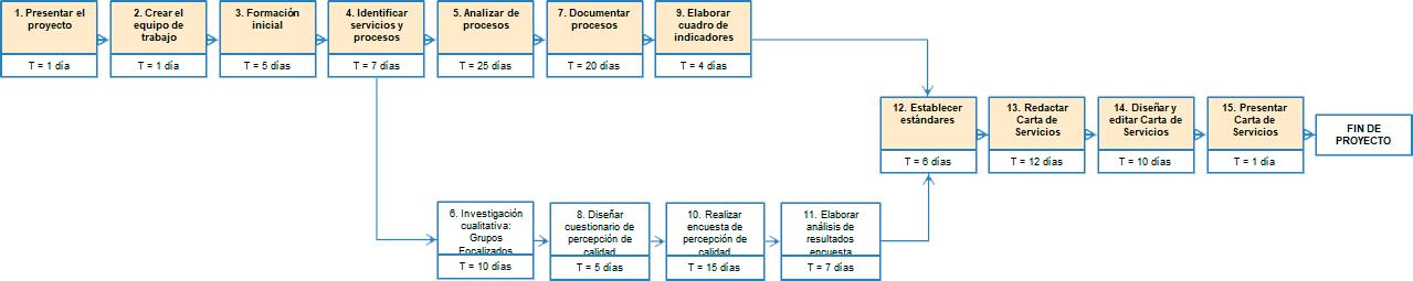 desarrollo del diagrama de flechas