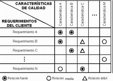 En este tipo de diagrama se parte de la idea de situar distintos elementos en filas y columnas, para establecer la relación entre ellos. El diagrama de matriz se puede realizar bajo distintas modalidades, para comparar más de dos listas de factores o elementos. Hay seis diferentes en forma de matrices posibles: L, T, Y, X, C y en forma de tejado, dependiendo de los grupos de factores a comparar. Las más habituales son la matriz en forma de L y en forma de T.