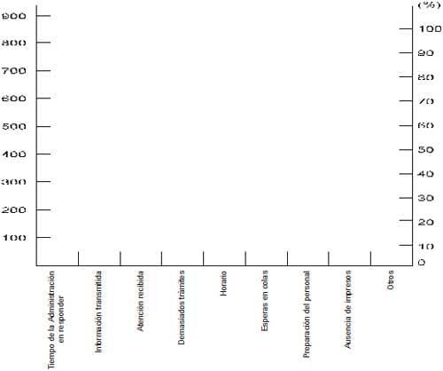 desarrollo diagrama Pareto
