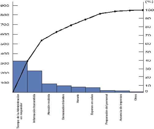 Desarrollo del diagrama de Pareto - Ejemplo
