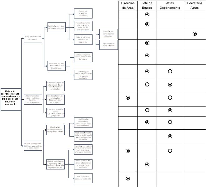 Diagrama sistemático con asignación de responsabilidades