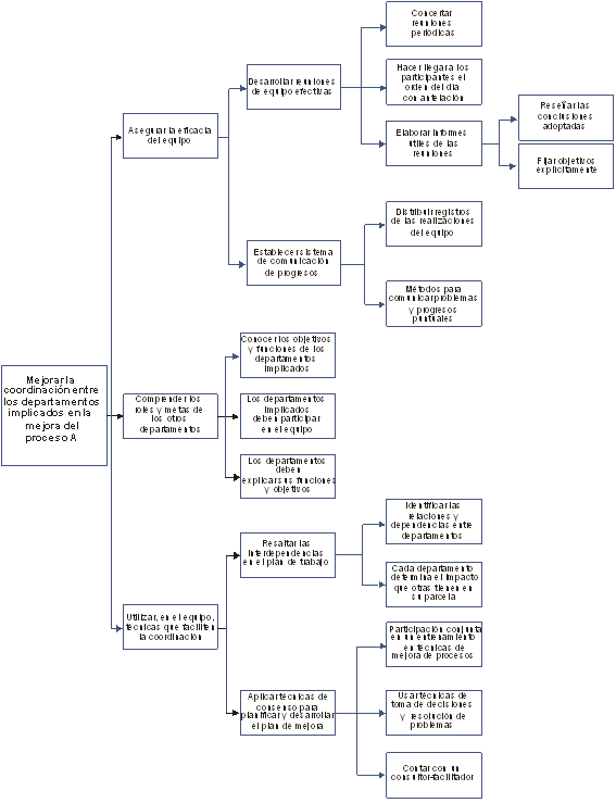 diagrama sistemático
