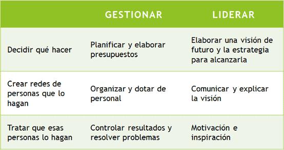 Diferencias entre Gestión y Liderazgo