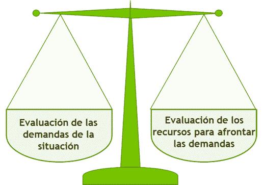 Estrés y Evaluación