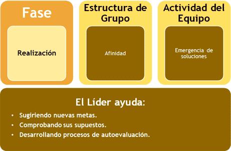 Comportamientos del Líder en la Fase de Formación del Equipo