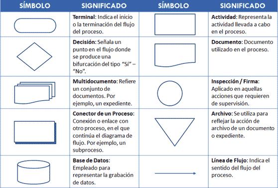 Figuras de Diagramas de Flujo