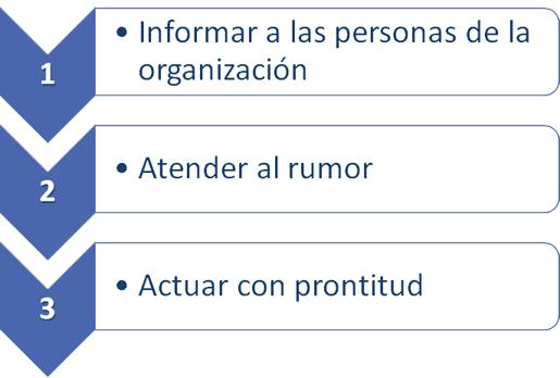 Gestionar el Rumor