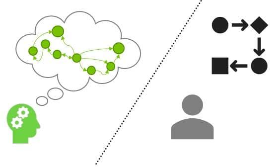 Tareas Heurísticas versus Algorítmicas