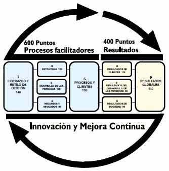 Modelo Iberomericano de Calidad