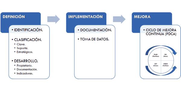 Fases para Implementar la Gestión de Procesos