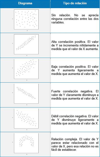 Desarrollo del Diagrama de Dispersión. Interpretación
