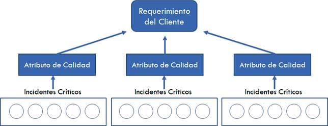 Jerarquía de Clasificación en la Técnica de los Incidentes Críticos