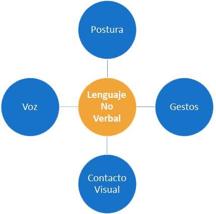 Lenguaje No Verbal y Presentaciones Públicas