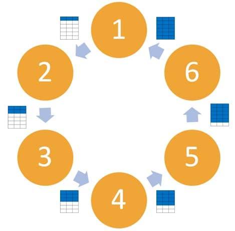 Sucesión de Rondas en el Método 6-3-5
