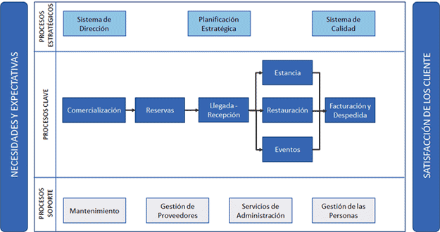 Mapa De Procesos Ejemplos De Una Empresa.Mapa De Procesos Gestionar Los Procesos