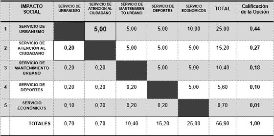 Tabla de desarrollo de la matriz de priorización - Comparación