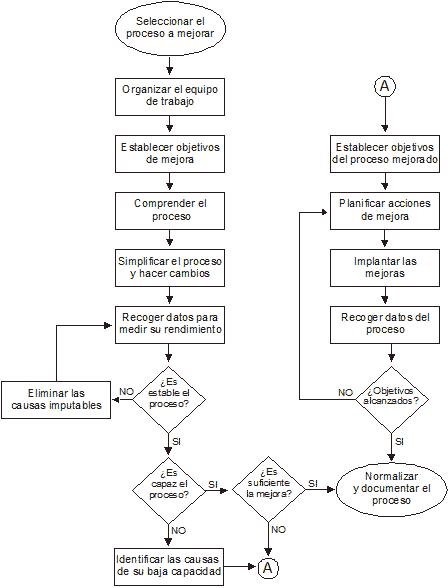 Flujo para la Mejora de Procesos